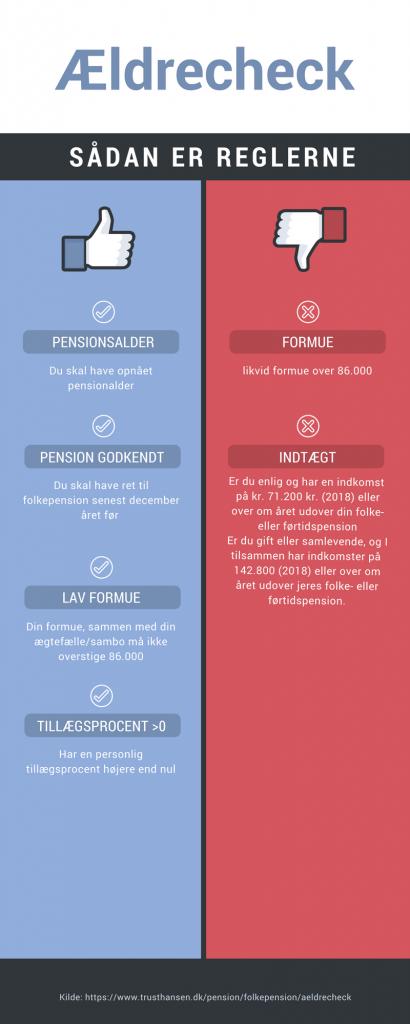 Folkepension Ældrecheck Infographic, Trust Hansen, trusthansen.dk